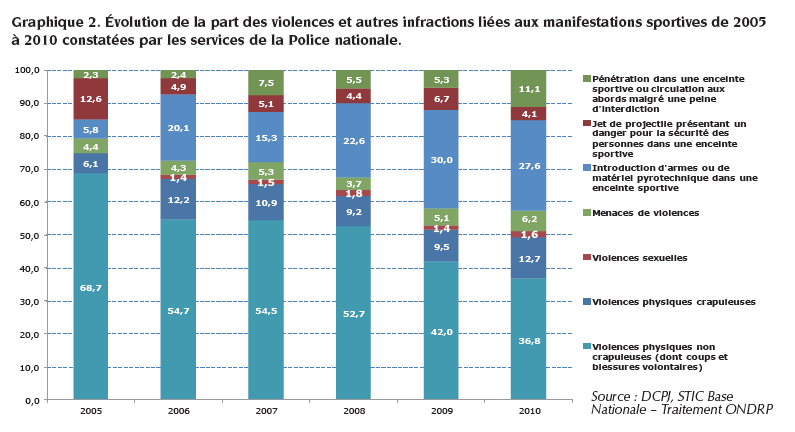 Répartition des violences et leur évolution