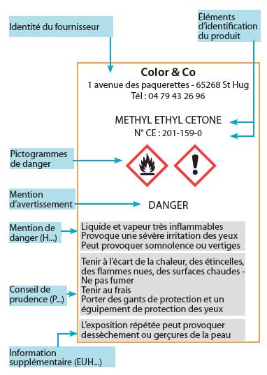 Etiquette CMR