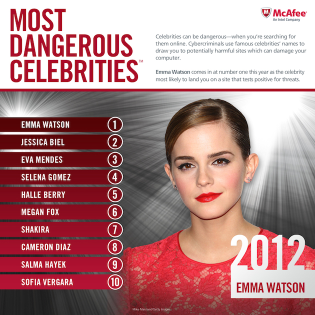 most dangerous celebrities