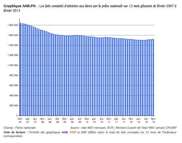 Graphique AAB.GN. Les faits constatés d'atteintes aux biens par la gendarmerie nationale sur 12 mois glissants de février 2007 à février 2013
