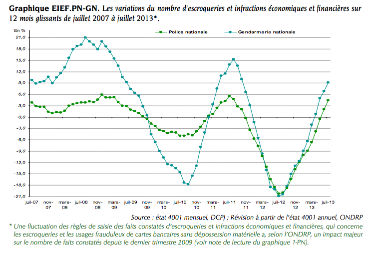 graphique-Escroqueries-abus-confiance-2007-2013