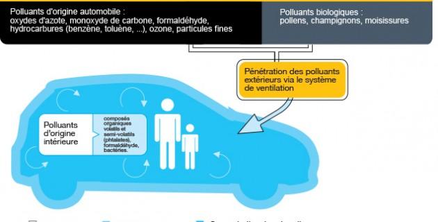 polluantsdorigineexterieure