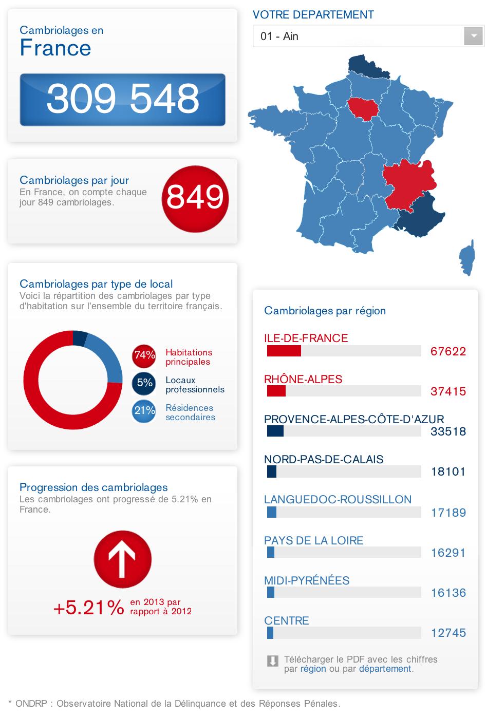 Baromètre 2013 Securitas