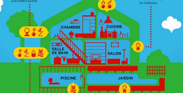 Infographie-dangers-domestiques