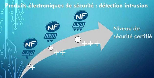 Alarme NFA2P : une norme pour les alarmes